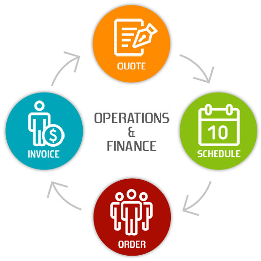 Operations and Finance